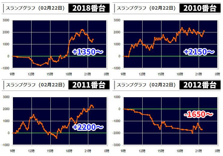 2020年2月22日 キングオブキングス ジャグラー差枚数グラフデータ