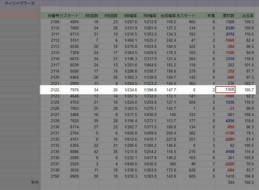2020年2月22日 キングオブキングス ジャグラーⅣ出玉データ(Excel・Googleスプレッドシート)